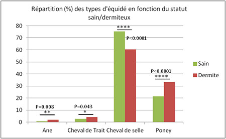 Repartition sains/dermiteux