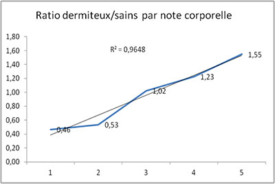 Ratio sain dermiteux